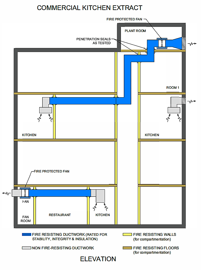 Caswell Commercial Kitchen Extract diagram