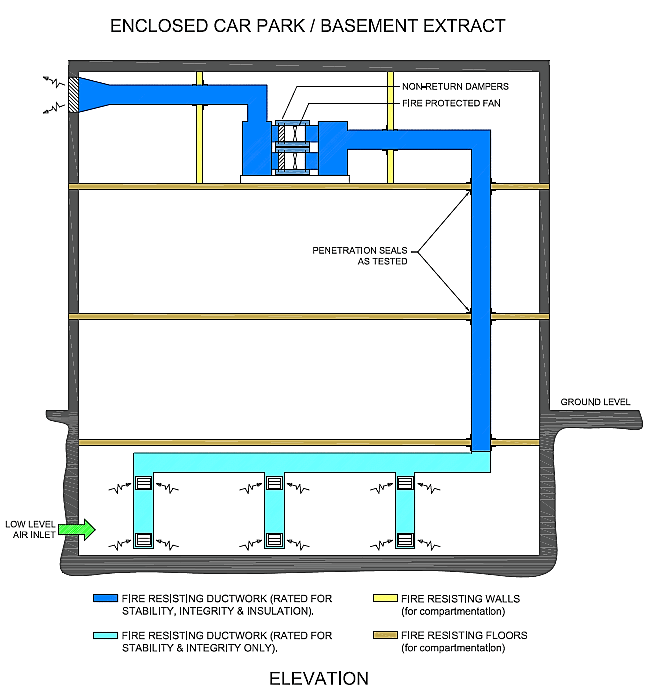 Caswell Car Park - Basement ventilation diagram. Smoke Control